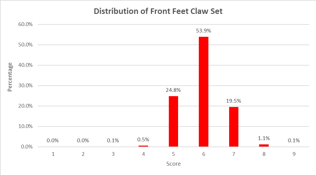 Figure 2 - Distribution of Front Feet Claw Set Scores in ASBP Progeny Cohors 1 to 6 (n=5142)