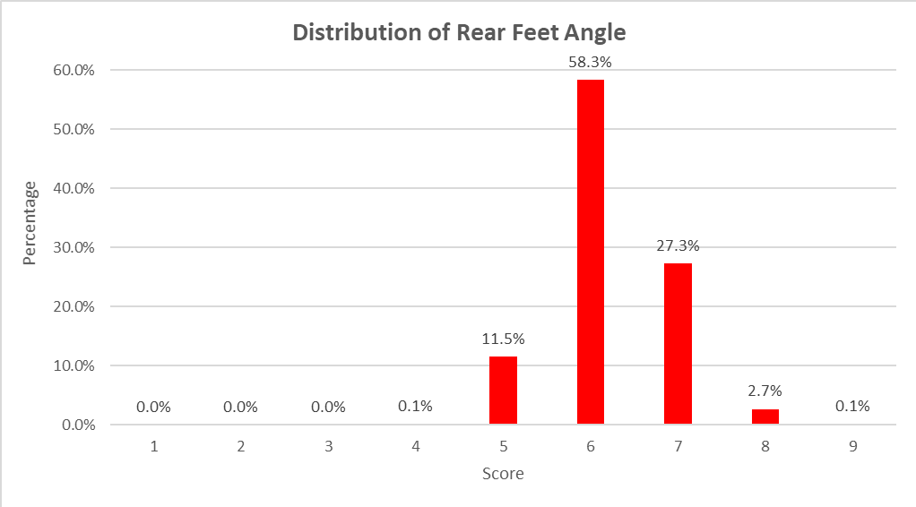 Figure 4 - Distribution of Front Feet Claw Set Scores in ASBP Progeny Cohors 1 to 6 (n=5142)
