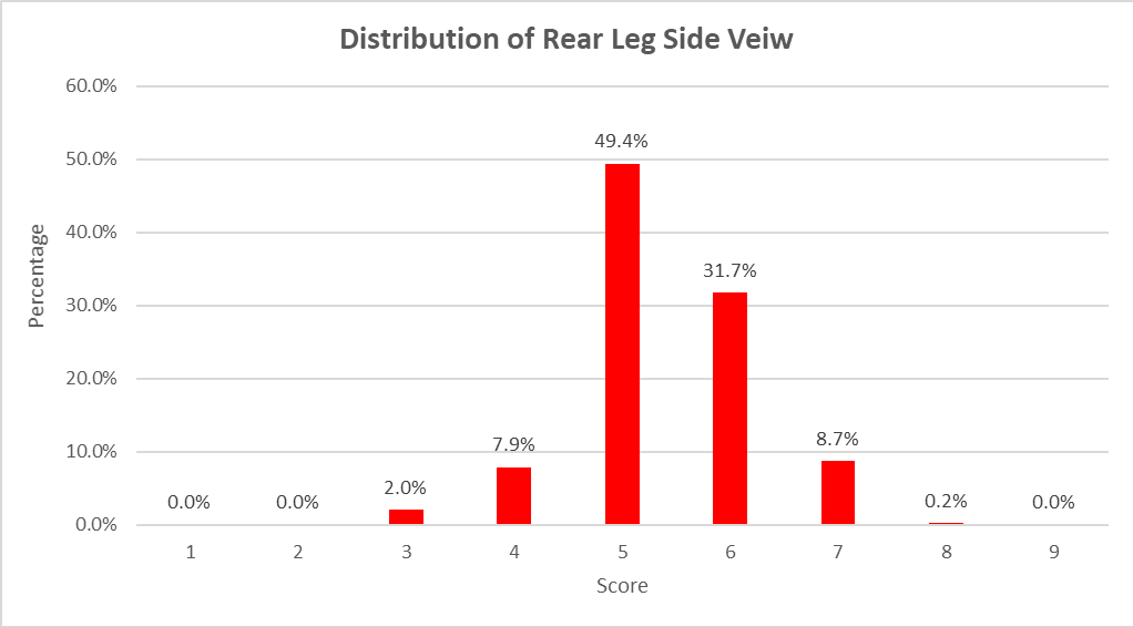 Figure 6 - Distribution of Front Feet Claw Set Scores in ASBP Progeny Cohors 1 to 6 (n=5142)