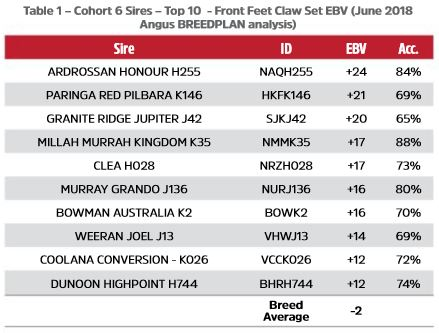 Table 1 - Cohort 6 Sires - Top 10 -  Front Feet Claw Set EBV (June 2018 Angus TACE analysis)