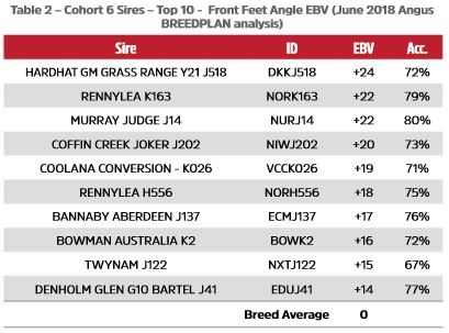 Table 2 - Cohort 6 Sires - Top 10 -  Front Feet Angle EBV (June 2018 Angus TACE analysis)