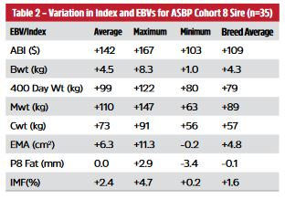 Table 2 – Variation in Index and EBVs for ASBP Cohort 8 Sire (n=35)